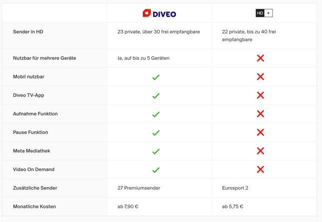 Diveo Tv Angebot Im Test Hd Sender Per Sat Tv App Empfangen